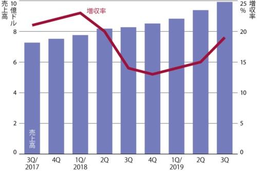 図 レッドハットの四半期別売上高と増収率