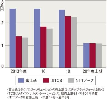 図 富士通、TCS、NTTデータ3社のサービス売上高