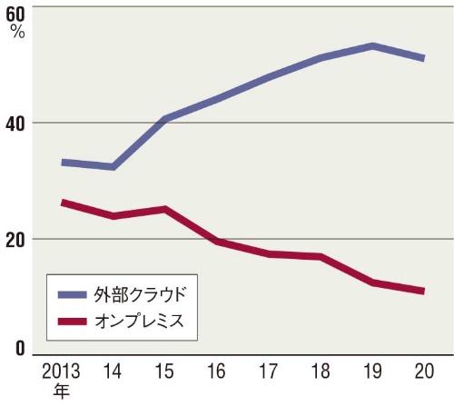図 日本における投資意欲の変化