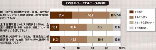 ※端数処理(四捨五入)したため合計が100%にならない(出所:NTTドコモ モバイル社会研究所「消費者行動調査2020」、2020年12月9日)