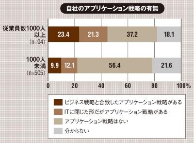 (出所:ガートナー ジャパン「ガートナー、アプリケーション戦略がある企業はわずか25.5%との調査結果を発表」、2020年12月15日)
