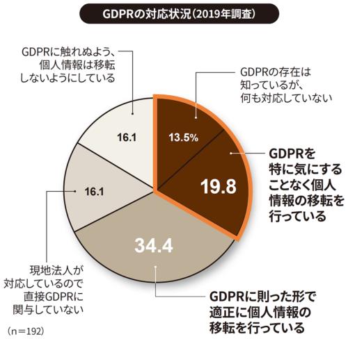日本情報経済社会推進協会(JIPDEC)とITRが2019年1月17日から2月4日にITRの独自パネルに対するWebアンケートを実施。対象は従業員数50名以上の国内企業でIT戦略策定や情報セキュリティ施策に関わる課長職相当以上の役職者。有効回答数は686人。(出所:日本情報経済社会推進協会(JIPDEC)、アイ・ティ・アール(ITR)「企業IT利活用動向調査2019」速報、2019年3月26日)