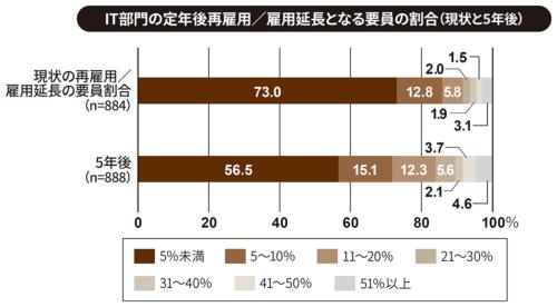 出所:日本情報システム・ユーザー協会(JUAS)「企業IT動向調査2019」速報値、2019年3月15日