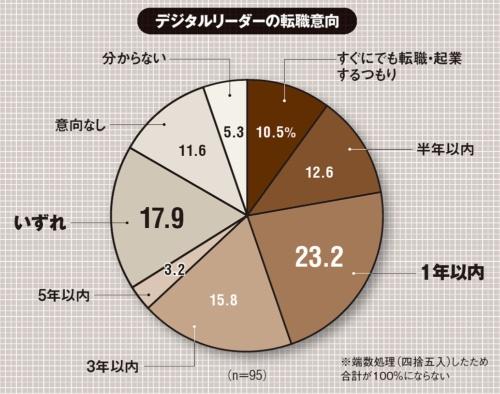 (出所:NTTデータ経営研究所「デジタルリーダーの志向性調査」、2021年3月25日)