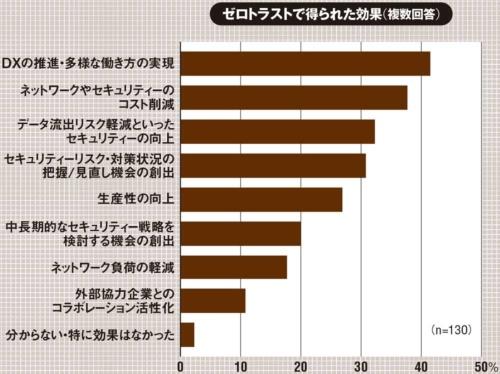 (出所:PwC Japan「国内企業における『ゼロトラスト・アーキテクチャ』の実態調査2021」、2021年5月25日)