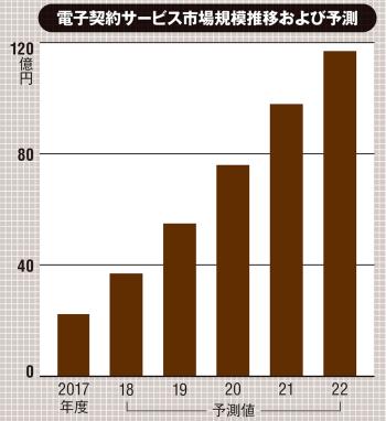 ベンダーの売上金額を対象とし、3月期ベースに換算。2018年度以降は予測。(出所:アイ・ティ・アール「国内の電子契約サービス市場規模推移および予測」、2019年6月18日)