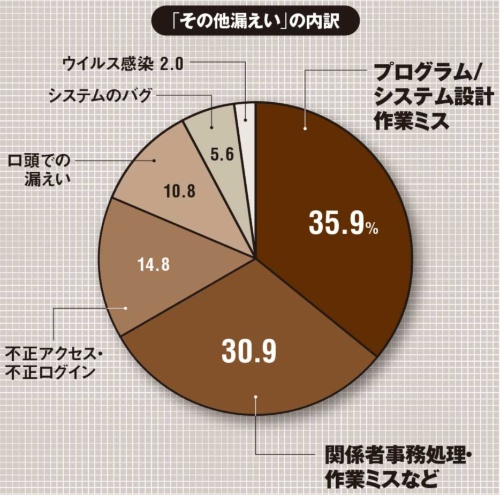 ※プライバシーマークを付与されている事業者の報告を集計(出所:日本情報経済社会推進協会(JIPDEC)「2019年度個人情報の取り扱いにおける事故報告集計結果」、2020年11月9日)