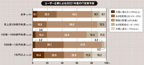 ※端数処理(四捨五入)したため合計が100%にならない(2020年10月15日~10月23日にかけて日本情報システム・ユーザー協会の会員企業335社を対象に実施(回答116社)したアンケート。出所:日本情報システム・ユーザー協会「企業IT動向調査2021(2020年度調査)第2回緊急実態調査結果」、2020年11月25日)
