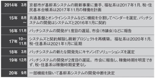図 京都市が基幹系システム刷新を中断するまでの経緯
