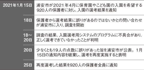 表 千葉県浦安市における保育園入園希望者の選考で誤りが発生した経緯
