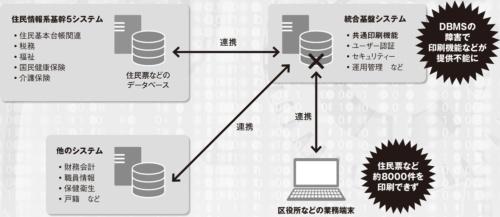 図 大阪市で2019年6月7日に発生したシステム障害の概要