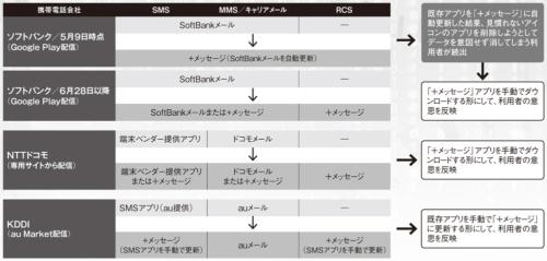 図 大手3社におけるメッセージングアプリの移行方式の違い