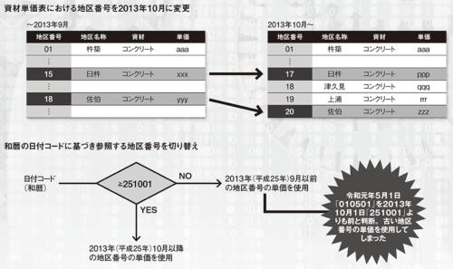 図 2013年10月に加えた積算システムの改修内容