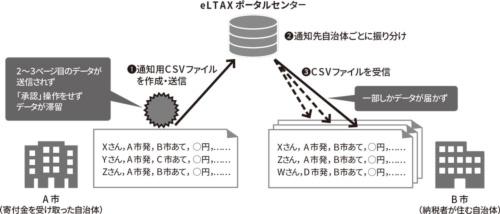 図 ふるさと納税ワンストップ特例通知システムのトラブルの概要