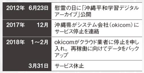 図「 沖縄平和学習デジタルアーカイブ」の画面例とサービス休止の経緯