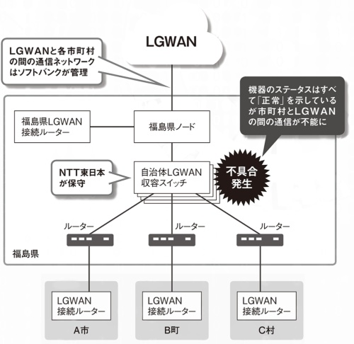 図 福島県で起きたLGWANの通信障害の概要