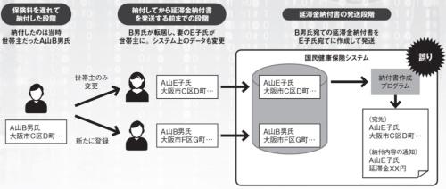 図 大阪市の国民健康保険システムで発生した延滞金納付書の宛先間違いの発生経緯