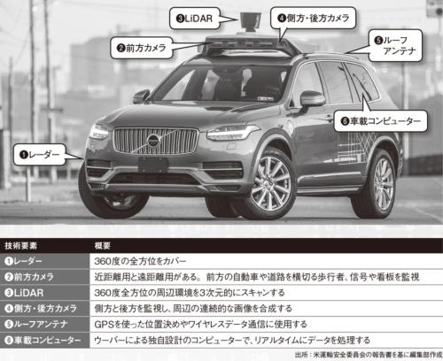 図 ウーバー自動運転車の技術要素