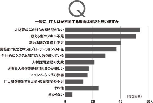 本誌読者から380人を任意に選んでアンケートを実施。上のグラフは119人、下は121人の有効回答を集計した。