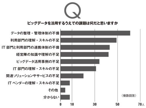 本誌読者のうち3000人に電子メールで回答を依頼し、上のグラフは121人、下のグラフは120人の有効回答を集計した。調査期間は2020年7月27日~8月12日。
