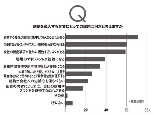 本誌読者のうち3000人に電子メールで回答を依頼し、上のグラフは121人、下のグラフは120人の有効回答を集計した。調査期間は2020年10月1日~10月19日。