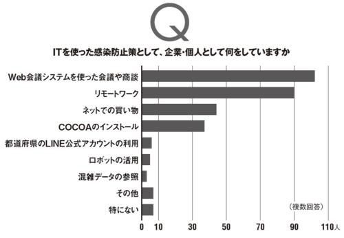 本誌読者のうち3000人に電子メールで回答を依頼し、上のグラフ、下のグラフともに119人の有効回答を集計した。調査期間は2020年10月28日~11月17日。