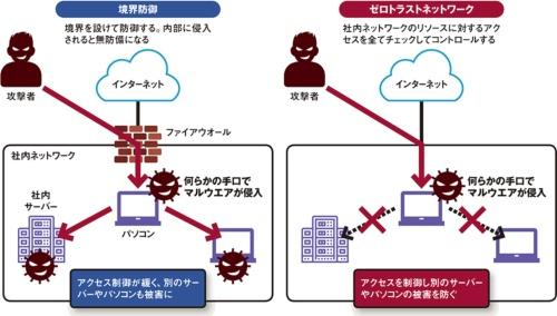 図 ゼロトラストネットワークのコンセプト
