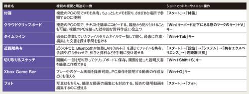 図 本記事で紹介しているWindows 10搭載機能