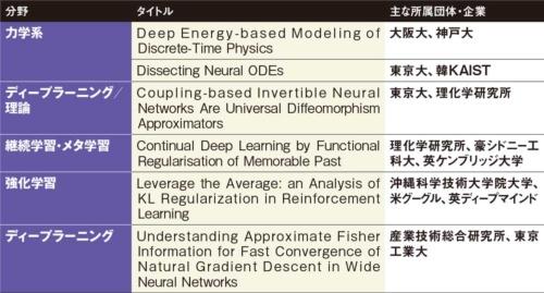 図 NeurIPS 2020における口頭発表のうち「オーラル」に採択された日本勢の論文