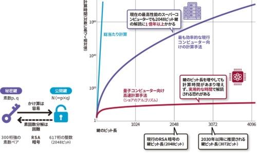 図 RSA暗号方式と量子コンピューターによる解読リスク