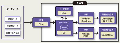 図 AWSのデータ活用基盤の特徴