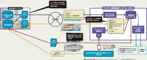 図 ワクチン接種記録システム(VRS)と他システムとの連携の概要