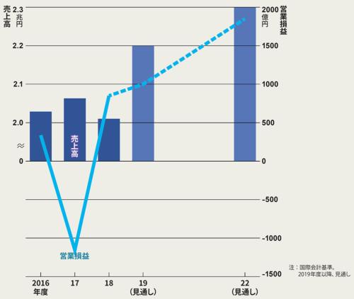 図 連結業績の推移