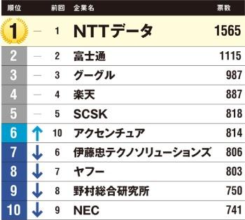 図 IT業界における就職人気の総合ランキング(1~10位)