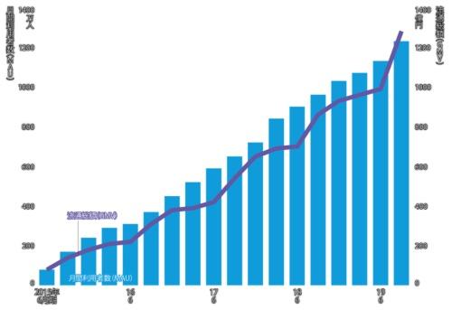 図 メルカリの月間利用者数と流通総額の推移