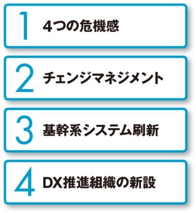 図 積水化学工業が取り組むDXのポイント
