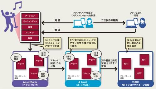 図 エイベックスが3つのブロックチェーンで目指す市場
