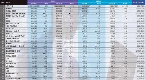 注:決算月が2020年7月~2021年6月の決算を「2020年度」と表記。伸び率は小数点第2位を四捨五入。▲はマイナス。NTTデータ、SCSK、インターネットイニシアティブ、伊藤忠テクノソリューションズは国際会計基準(IFRS)に対応。SCSKは会計基準変更により2019年度の売上高の伸び率と営業利益の伸び率を公表していない(写真:Getty Images)