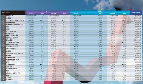 表 ITサービス企業の売上高ランキング(上場企業が対象)