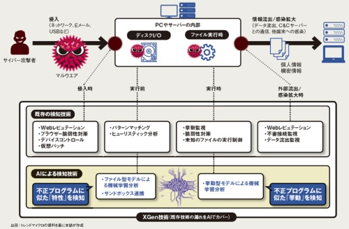図 トレンドマイクロの「ウイルスバスター コーポレートエディション XG」が搭載する「XGen技術」の概要