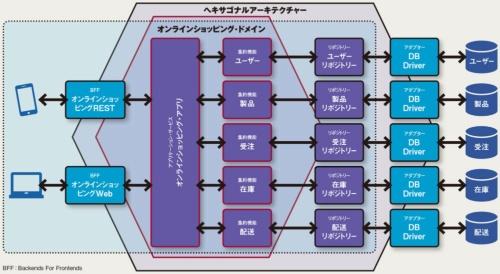 図 ヘキサゴナルアーキテクチャーによるドメイン整理の例