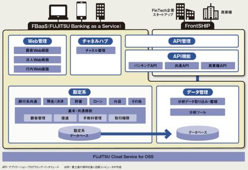 図 富士通の「FBaaS(FUJITSU Banking as a Service)」のシステム構成