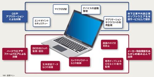 図 パソコンメーカーが現在注力している主要なセキュリティー機能