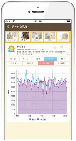 Plus Cycle用スマホアプリの画面(画像提供:日本動物高度医療センター)