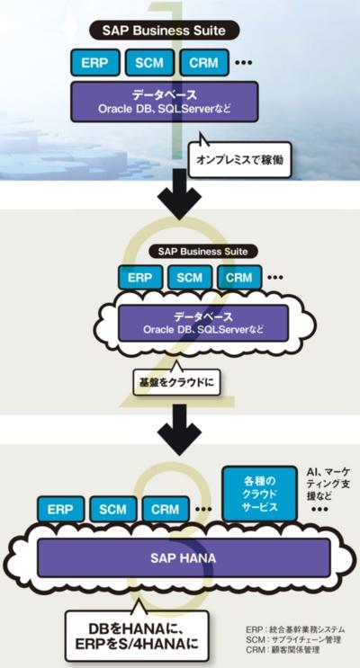 図 SAPユーザーのクラウドへの移行ステップ
