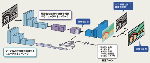 図 筑波大学の飯塚里志氏などが開発した、深層学習を用いた色付けの構造