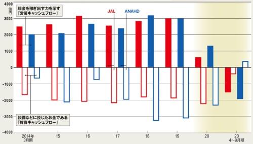 図 日本航空(JAL)とANAホールディングス(ANAHD)のキャッシュフローの推移
