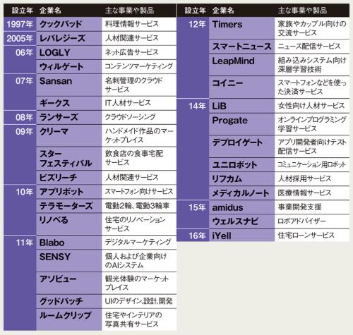 図 渋谷エリアに集まる主な技術系企業