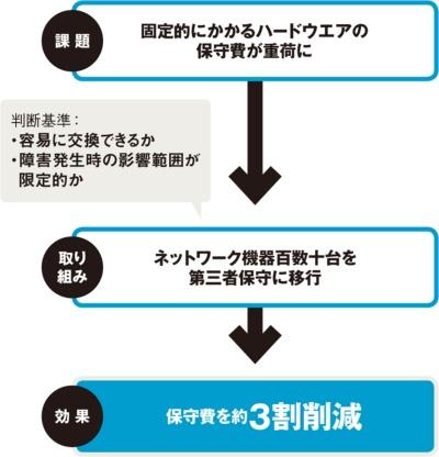 図 SGシステムにおける第三者保守導入の流れ