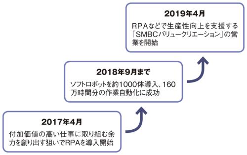 図 三井住友銀行がRPAなどの導入を支援する新会社を設立するまでの経緯